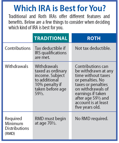 An Individual Retirement Account Ira Is A Retirement Savings Account Established With A Financial Ins Ution That Allows You To Save For Retirement In A